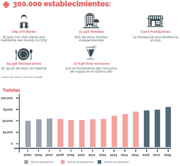 datos sector horeca