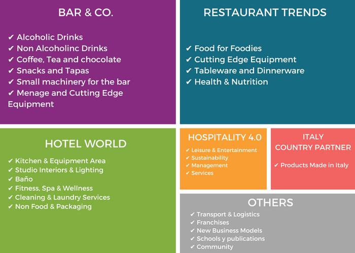sectores representados