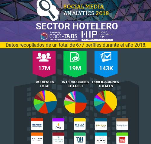 Los grupos hoteleros más influyentes en redes sociales durante el 2018